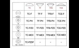 Typy hlav šroubů do plastu SIMAF CZ s.r.o. Brno