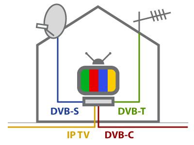 Láká Vás sledovat doma nepřeberné množství televizních programů z oblasti sportovní, filmové, hudební, dětské či vzdělávací ve vysoké kvalitě obrazu i zvuku?
