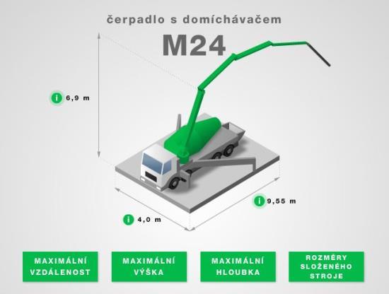 Pronájem čerpadel na beton Praha - interaktivní přehled a ceník