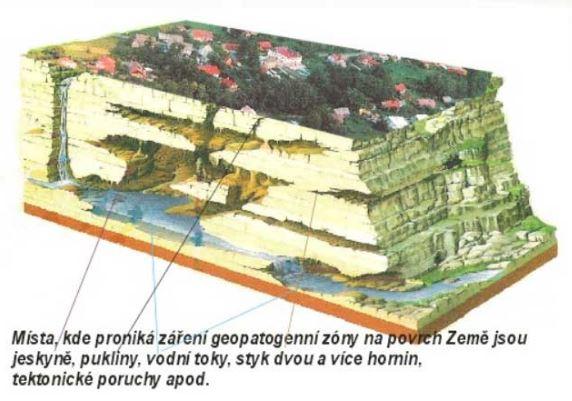 Na geopatogenní zóny a jejich odstranění se zaměřuje Relaxační centrum Adam