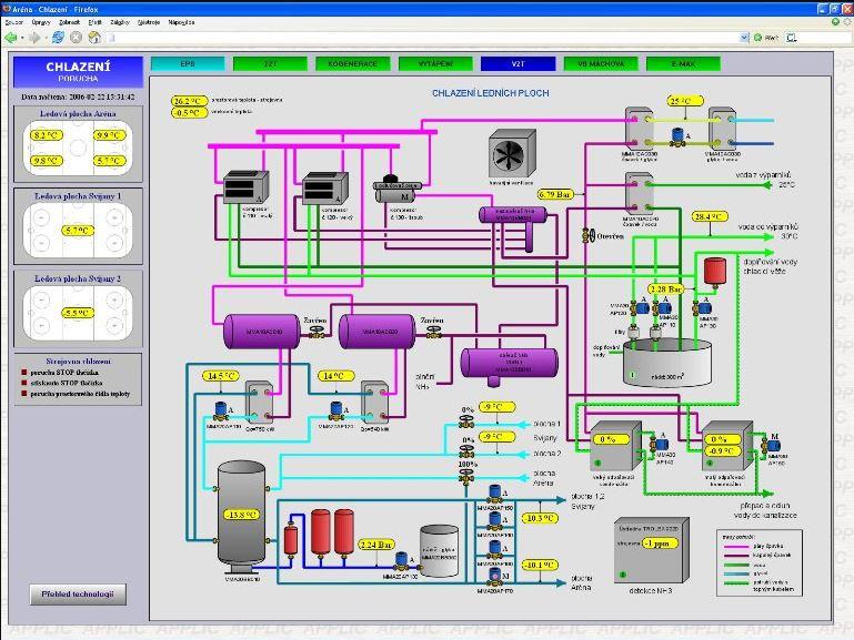 Regulace tepelných zařízení, dispečerské systémy, APPLIC spol. s r.o.