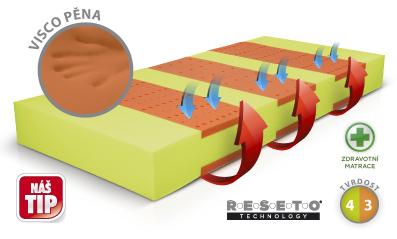 Kvalitní matrace jsou základem zdravého a klidného spánku