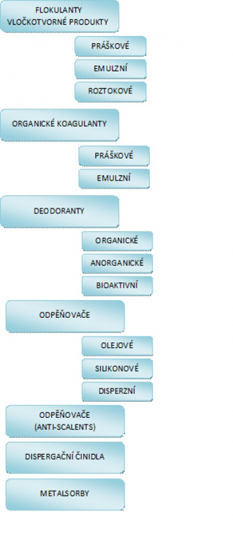 Organické flokulanty, koagulanty, SOKOFLOK, s.r.o.