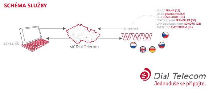 Trvalé připojení k internetu Profi internet, Dial Telecom, a.s. Telekomunikační operátor Praha