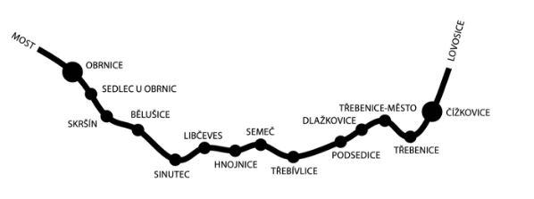 Testování nových technologií, železniční doprava, AŽD Praha