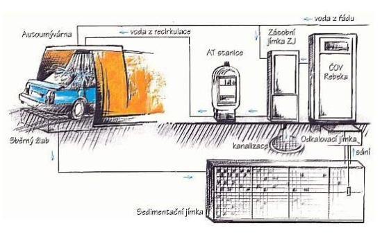 Technologie pro autoumývárny, Šebesta, spol. s r.o.