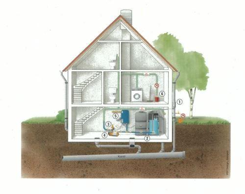 Zařízení, systémy na využití dešťové vody – filtrace, úprava