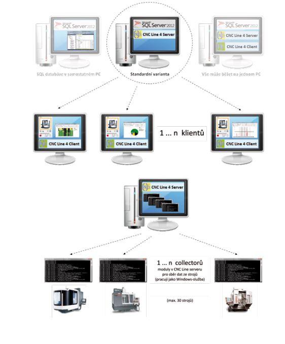 Software pro monitorování strojů - CNC LINE 4, CZ.TECH Čelákovice, a.s.