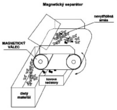 Magnetické separátory, ELIDIS s.r.o.