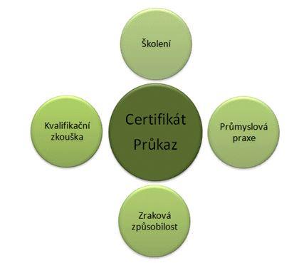 Certifikace a akreditace
