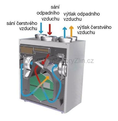 Rekuperace, Karel Ušela - Ventilátory Zlín