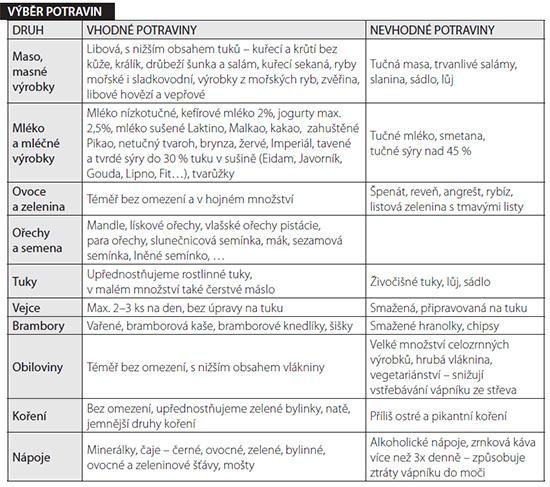 Dietní doporučení při OSTEOPORÓZE