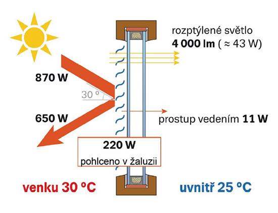 Účinnost žaluzií Setta proti světelnému i tepelnému záření