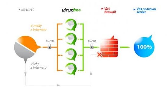 Datové služby od A do Z a datové sítě na míru