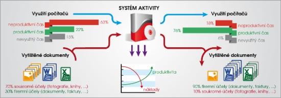 Systém Aktivity vám ušetří peníze i čas. Nabízí totiž monitoring zaměstnanců a jejich PC