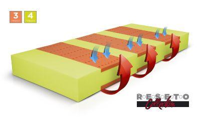 Matrace řešeto