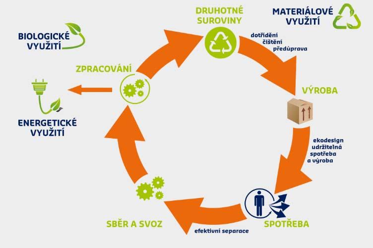 SITA CZ a.s.: oběhové hospodářství a udržitelné nakládání se zdroji