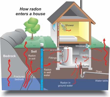 Testov�n� p��tomnosti radonu, M��en� radonu Praha, Klatovy, Doma�lice