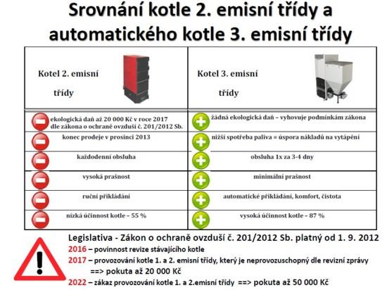 Dotace na výměnu kotlů v Moravskoslezském kraji za nové automatické.