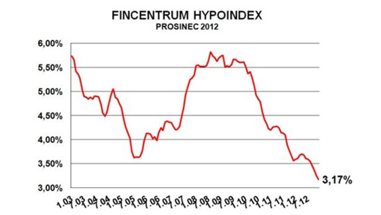Refinancov�n� hypote�n�ho �v�ru - nyn� nejv�hodn�j�� podm�nky.
