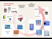 Diagnostické soupravy a testy do sterilizátorů mají jméno BAG Health Care