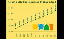 Třídění odpadu pro lepší život na Zemi