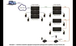 Schéma zapojení přístupové systému ACS, MAGTRADE, s.r.o.