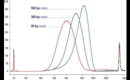 Produkty pro molekulární biologii - BIOGEN PRAHA